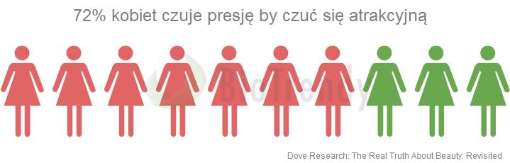 72% kobiet czuje presję by być atrakcyjną - feromony - BioTrendy